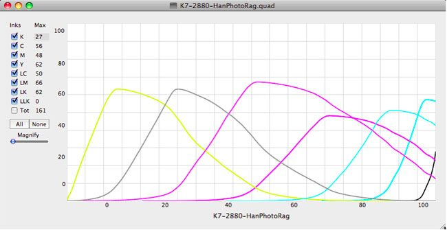An actual Piezography curve previewed in QTR tools